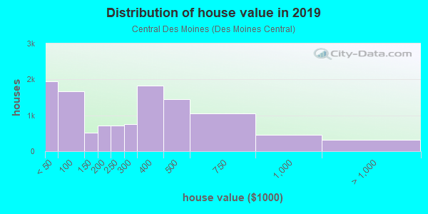 House/condo value distribution in Central Des Moines in Des Moines, WA neighborhood, block, subdivision, or community