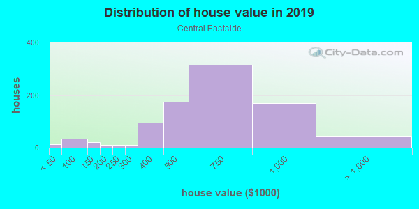 House/condo value distribution in Central Eastside in Portland, OR neighborhood, block, subdivision, or community