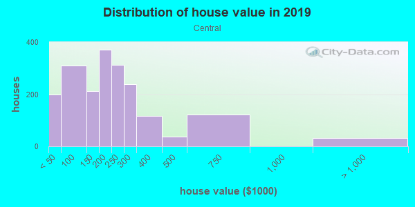 House/condo value distribution in Central in Minneapolis, MN neighborhood, block, subdivision, or community