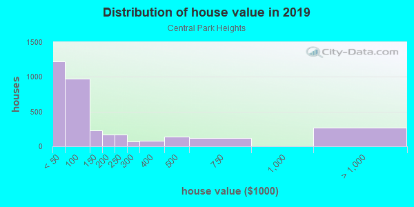 House/condo value distribution in Central Park Heights in Baltimore, MD neighborhood, block, subdivision, or community