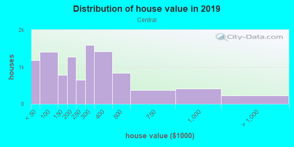 House/condo value distribution in Central in Tacoma, WA neighborhood, block, subdivision, or community