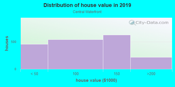 House/condo value distribution in Central Waterfront in Camden, NJ neighborhood, block, subdivision, or community