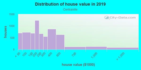 House/condo value distribution in Centralville in Lowell, MA neighborhood, block, subdivision, or community