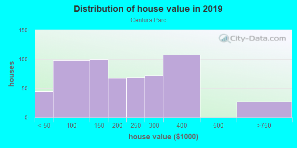 House/condo value distribution in Centura Parc in Pompano Beach, FL neighborhood, block, subdivision, or community