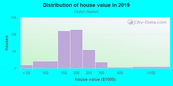 House/condo value distribution in Ceylon in Huron, OH neighborhood, block, subdivision, or community