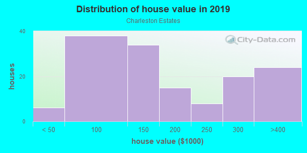 House/condo value distribution in Charleston Estates in Las Vegas, NV neighborhood, block, subdivision, or community