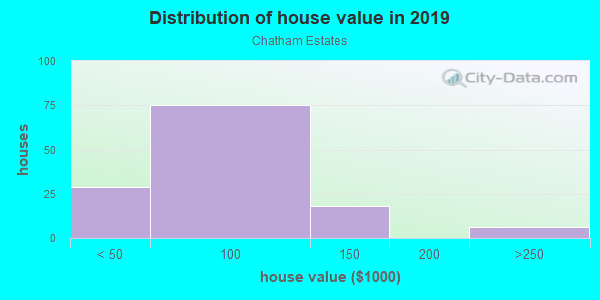 House/condo value distribution in Chatham Estates in Chester, PA neighborhood, block, subdivision, or community