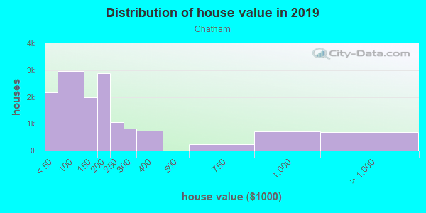 House/condo value distribution in Chatham in Chicago, IL neighborhood, block, subdivision, or community
