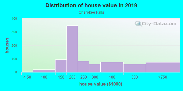 House/condo value distribution in Cherokee Falls in Woodstock, GA neighborhood, block, subdivision, or community