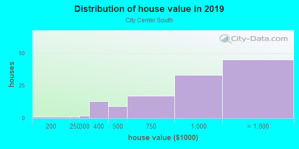 House/condo value distribution in City Center South in Bellevue, WA neighborhood, block, subdivision, or community