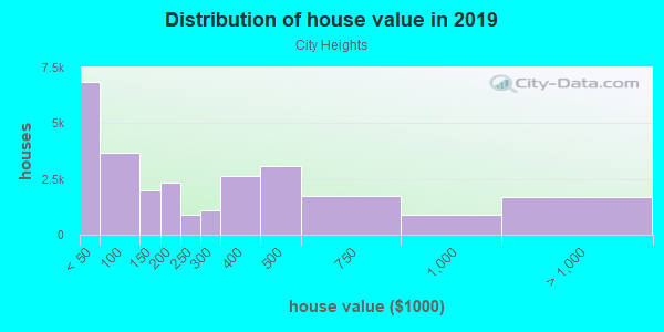 House/condo value distribution in City Heights in San Diego, CA neighborhood, block, subdivision, or community