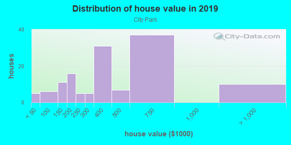 House/condo value distribution in City Park in Fayetteville, AR neighborhood, block, subdivision, or community