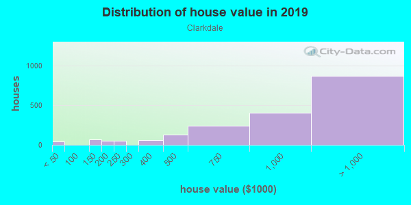 House/condo value distribution in Clarkdale in Culver City, CA neighborhood, block, subdivision, or community