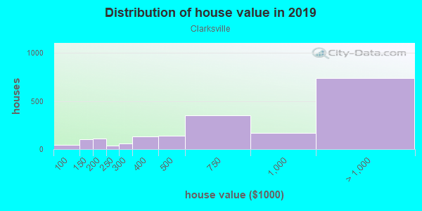 House/condo value distribution in Clarksville in Austin, TX neighborhood, block, subdivision, or community