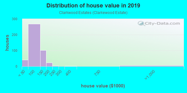 House/condo value distribution in Clarkwood Estates in Warrensville Heights, OH neighborhood, block, subdivision, or community