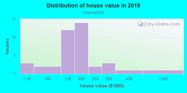 House/condo value distribution in Claymont Dr in Lexington, KY neighborhood, block, subdivision, or community