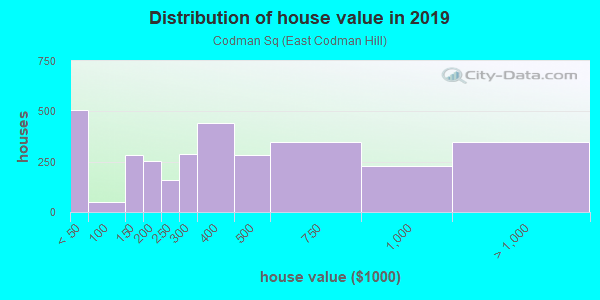House/condo value distribution in Codman Sq in Boston, MA neighborhood, block, subdivision, or community