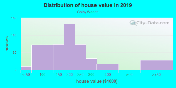 House/condo value distribution in Colby Woods in Urbandale, IA neighborhood, block, subdivision, or community