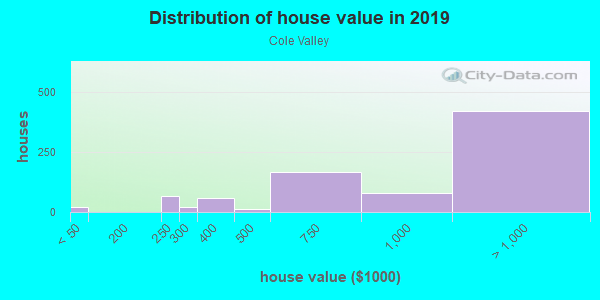 House/condo value distribution in Cole Valley in San Francisco, CA neighborhood, block, subdivision, or community
