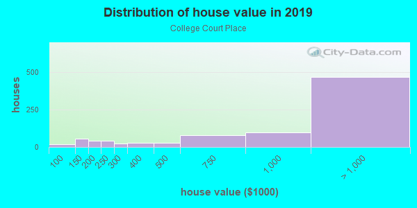 House/condo value distribution in College Court Place in Houston, TX neighborhood, block, subdivision, or community