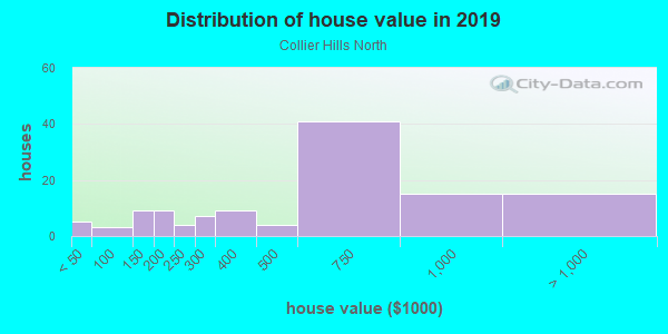 House/condo value distribution in Collier Hills North in Atlanta, GA neighborhood, block, subdivision, or community