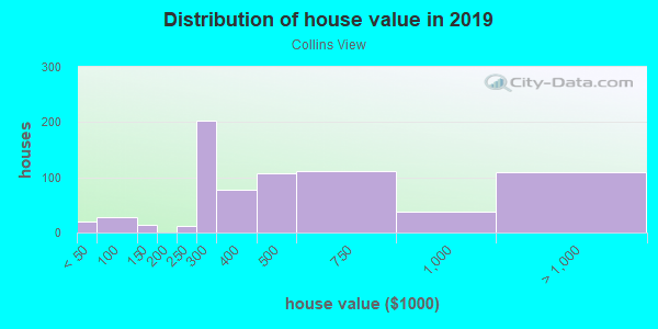 House/condo value distribution in Collins View in Portland, OR neighborhood, block, subdivision, or community
