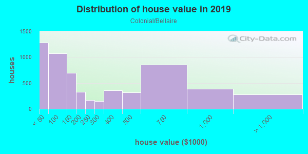 House/condo value distribution in Colonial/Bellaire in Fort Worth, TX neighborhood, block, subdivision, or community
