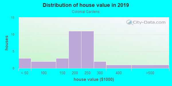 House/condo value distribution in Colonial Gardens in Vero Beach, FL neighborhood, block, subdivision, or community