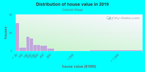 House/condo value distribution in Colonial Village in Somersworth, NH neighborhood, block, subdivision, or community