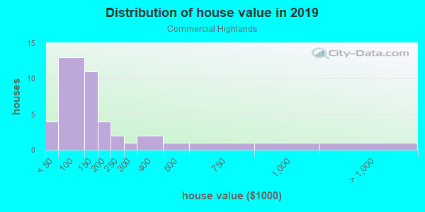 House/condo value distribution in Commercial Highlands in Brooksville, FL neighborhood, block, subdivision, or community