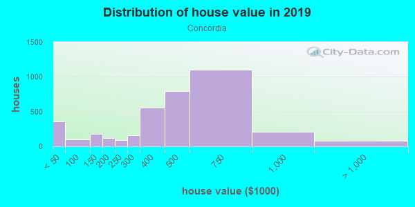 House/condo value distribution in Concordia in Portland, OR neighborhood, block, subdivision, or community