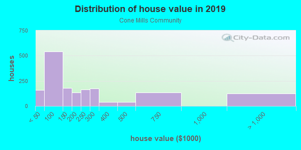 House/condo value distribution in Cone Mills Community in Greensboro, NC neighborhood, block, subdivision, or community