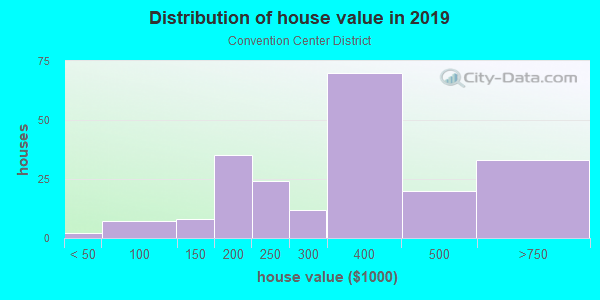 House/condo value distribution in Convention Center District in Austin, TX neighborhood, block, subdivision, or community