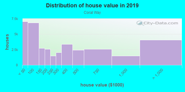 House/condo value distribution in Coral Way in Miami, FL neighborhood, block, subdivision, or community