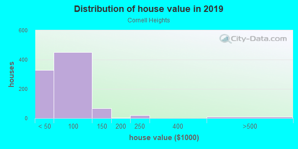 House/condo value distribution in Cornell Heights in Dayton, OH neighborhood, block, subdivision, or community