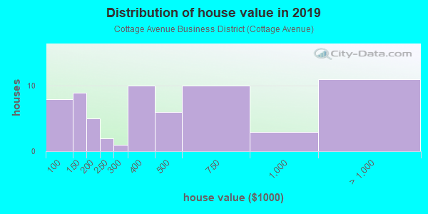 House/condo value distribution in Cottage Avenue Business District in Port Chester, NY neighborhood, block, subdivision, or community