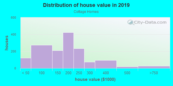 House/condo value distribution in Cottage Homes in Berkley, MI neighborhood, block, subdivision, or community