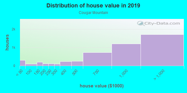 House/condo value distribution in Cougar Mountain in Bellevue, WA neighborhood, block, subdivision, or community