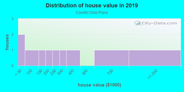 House/condo value distribution in Country Club Place in Tampa, FL neighborhood, block, subdivision, or community
