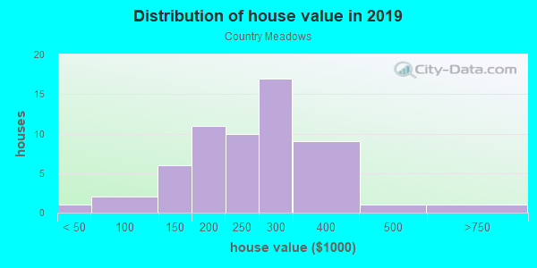 House/condo value distribution in Country Meadows in Westminster, CO neighborhood, block, subdivision, or community