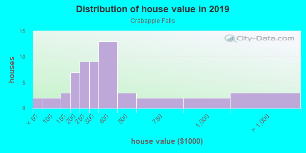 House/condo value distribution in Crabapple Falls in Woodstock, GA neighborhood, block, subdivision, or community