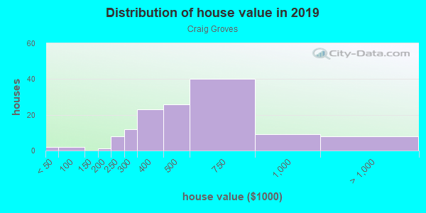 House/condo value distribution in Craig Groves in Orlando, FL neighborhood, block, subdivision, or community
