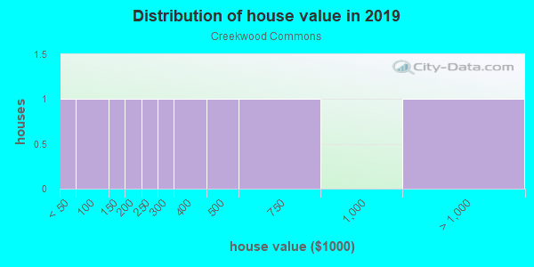 House/condo value distribution in Creekwood Commons in Woodstock, GA neighborhood, block, subdivision, or community