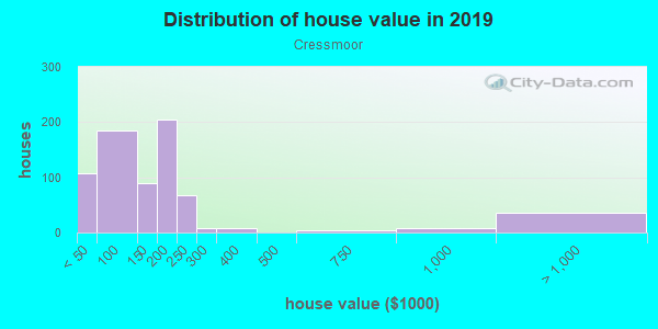 House/condo value distribution in Cressmoor in Hobart, IN neighborhood, block, subdivision, or community
