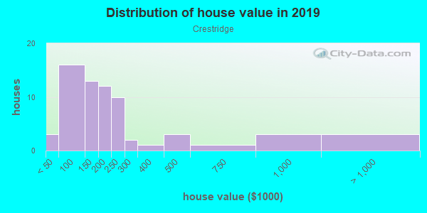 House/condo value distribution in Crestridge in Tampa, FL neighborhood, block, subdivision, or community