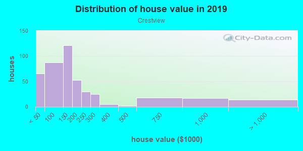 House/condo value distribution in Crestview in Mobile, AL neighborhood, block, subdivision, or community