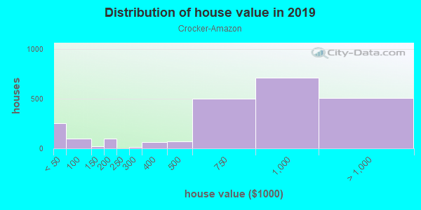 House/condo value distribution in Crocker-Amazon in San Francisco, CA neighborhood, block, subdivision, or community