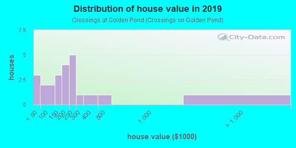 House/condo value distribution in Crossings at Golden Pond in Kent, OH neighborhood, block, subdivision, or community