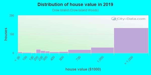 House/condo value distribution in Crow Island in Winnetka, IL neighborhood, block, subdivision, or community