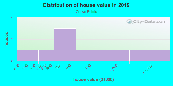 House/condo value distribution in Crown Pointe in Camas, WA neighborhood, block, subdivision, or community
